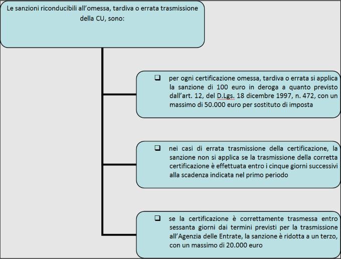 Certificazione Unica 2019 Invio Oltre I Termini Con Sanzioni Ridotte